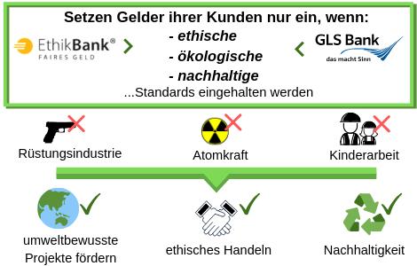ethische nachhaltige Banken