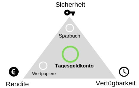 Geldanlage magisches Dreieck