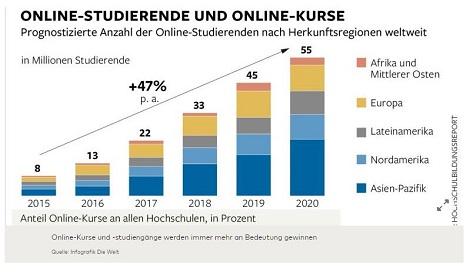 Bild Digitalisierung Hochschulen