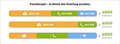 Einheiten bei WhatsApp SIM verteilen Beispiel